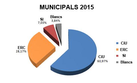 grafic eleccions municipals 2015