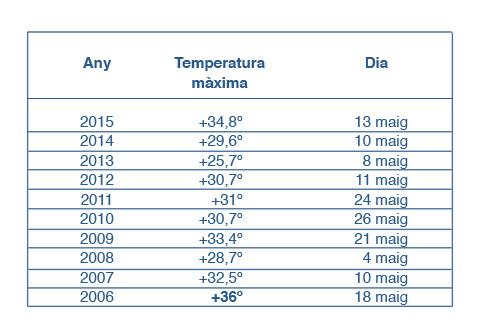 temperatures-maximes-taradell-2006-2015