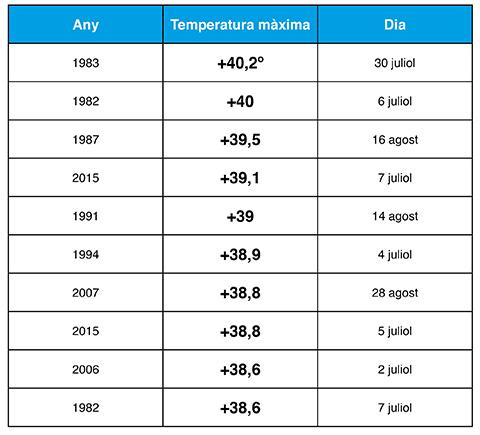 top-ten-temperatures-maximes-taradell