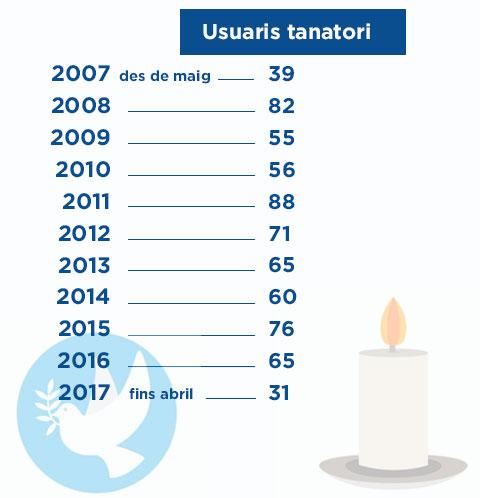 usuaris-tanatori-10anys-2007-2017