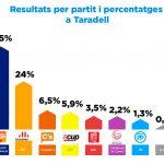A Taradell Junts per Catalunya guanya clarament les eleccions catalanes 2017 per davant d'ERC