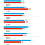 El 2019 ha estat l'any amb més defuncions a Taradell des de 1975