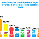 Junts per Catalunya guanya les eleccions catalanes 2021 a Taradell i ERC és segona amb la CUP tercera